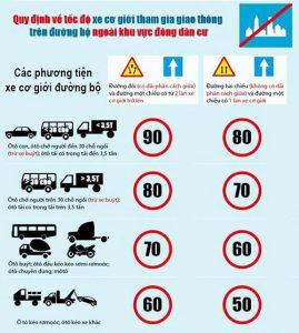 Quy định mới về tốc độ xe cơ giới